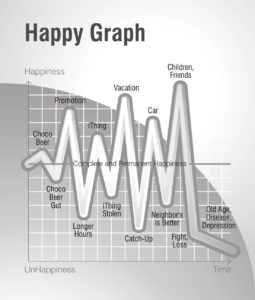 Happy Graph with life ups and downs